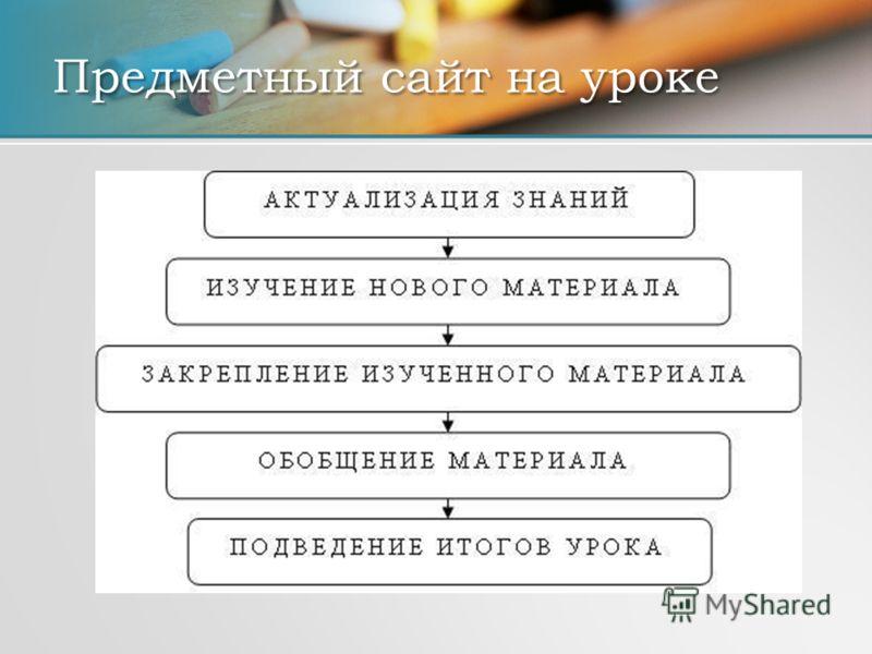 Предметный сайт на уроке