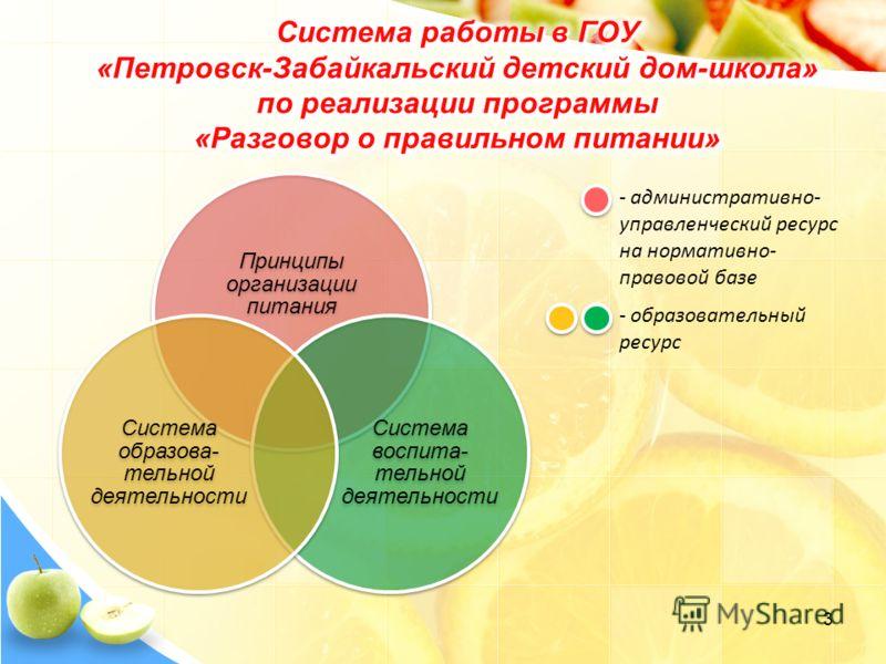 Принципы организации питания Система воспита- тельной деятельности Система образова- тельной деятельности - административно- управленческий ресурс на нормативно- правовой базе - образовательный ресурс 3