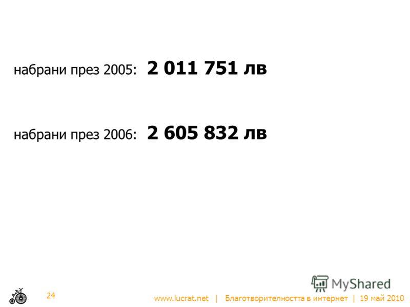 www.lucrat.net | Благотворителността в интернет | 19 май 2010 набрани през 2005: 2 011 751 лв набрани през 2006: 2 605 832 лв 24