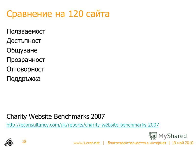 www.lucrat.net | Благотворителността в интернет | 19 май 2010 Сравнение на 120 сайта Ползваемост Достъпност Общуване Прозрачност Отговорност Поддръжка Charity Website Benchmarks 2007 http://econsultancy.com/uk/reports/charity-website-benchmarks-2007