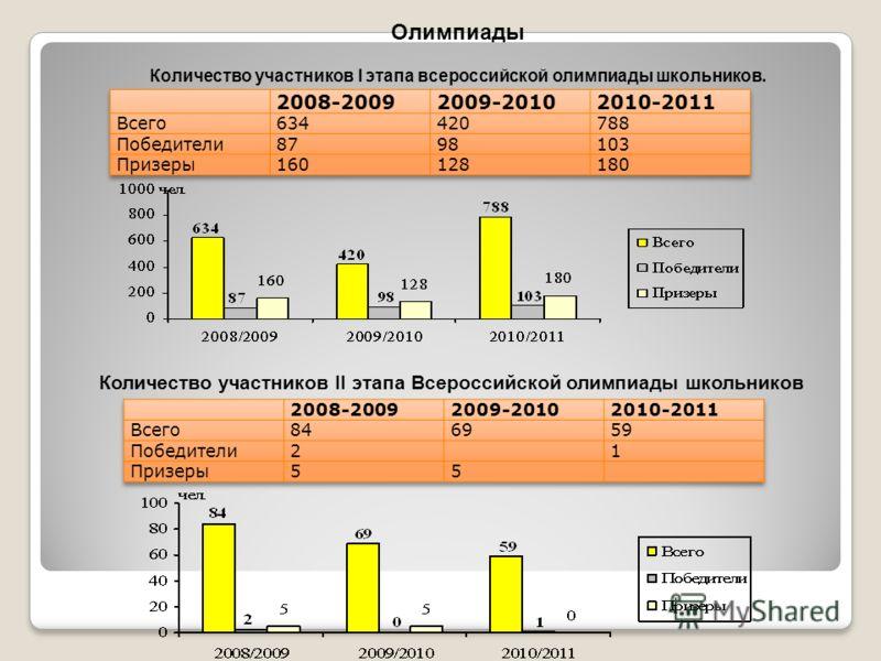 Олимпиады Количество участников I этапа всероссийской олимпиады школьников. Количество участников II этапа Всероссийской олимпиады школьников