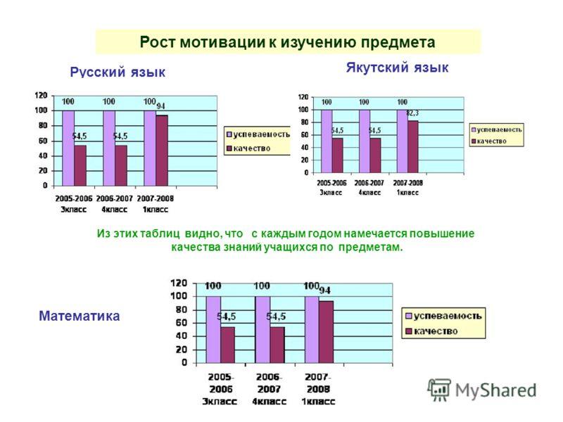 Рост мотивации к изучению предмета Русский язык Якутский язык Из этих таблиц видно, что с каждым годом намечается повышение качества знаний учащихся по предметам. Математика