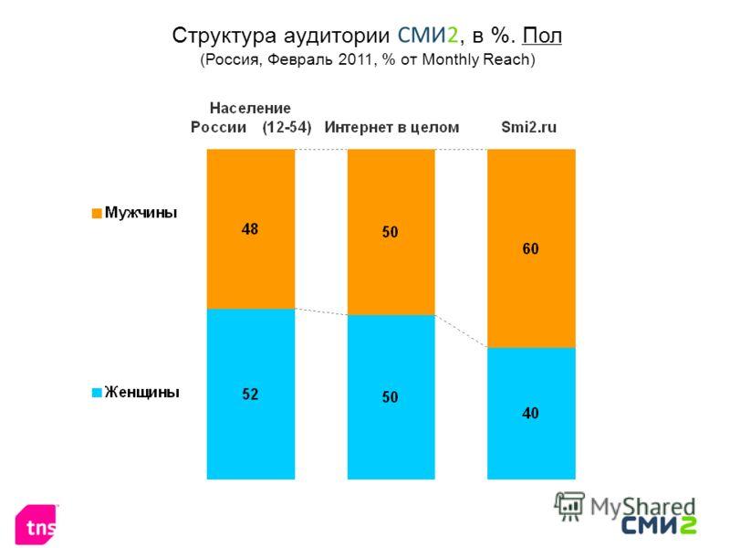 Структура аудитории СМИ2, в %. Пол (Россия, Февраль 2011, % от Monthly Reach)