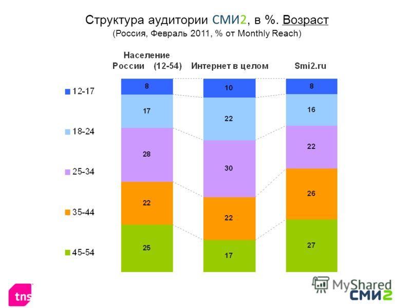 Структура аудитории СМИ2, в %. Возраст (Россия, Февраль 2011, % от Monthly Reach)