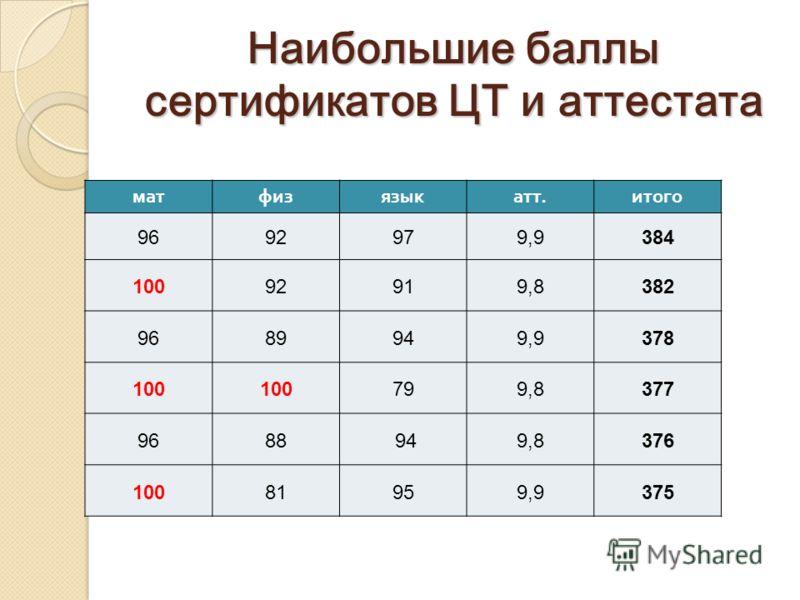 Наибольшие баллы сертификатов ЦТ и аттестата матфизязыкатт.итого 9692979,9384 10092919,8382 9689949,9378 100 799,8377 9688 949,8376 10081959,9375