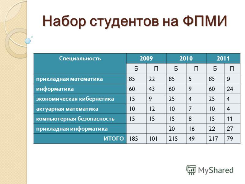 Набор студентов на ФПМИ Специальность 20092010201 1 БПБПБП прикладная математика 8522855 9 информатика 6043609 24 экономическая кибернетика 159254 4 актуарная математика 1012107 4 компьютерная безопасность 15 8 11 прикладная информатика 20162 27 ИТОГ