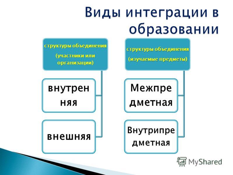 структуры объединения (изучаемые предметы) Межпре дметная Внутрипре дметная структуры объединения (участники или организации) внутрен няя внешняя