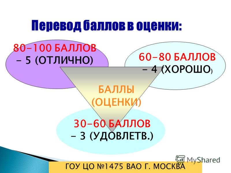 80-100 БАЛЛОВ - 5 (ОТЛИЧНО) 60-80 БАЛЛОВ - 4 (ХОРОШО ) 30-60 БАЛЛОВ - 3 (УДОВЛЕТВ.) БАЛЛЫ (ОЦЕНКИ) ГОУ ЦО 1475 ВАО Г. МОСКВА