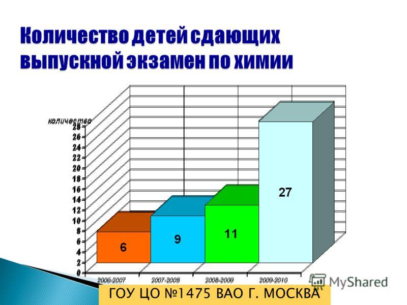 Количество детей сдающих выпускной экзамен по химии ГОУ ЦО 1475 ВАО Г. МОСКВА