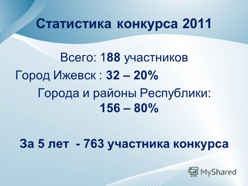 Статистика конкурса 2011 Всего: 188 участников Город Ижевск : 32 – 20% Города и районы Республики: 156 – 80% За 5 лет - 763 участника конкурса