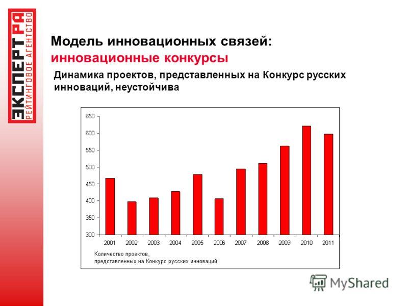 Модель инновационных связей: инновационные конкурсы Динамика проектов, представленных на Конкурс русских инноваций, неустойчива