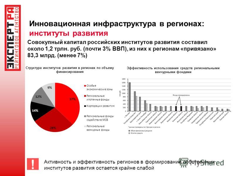 Инновационная инфраструктура в регионах: институты развития Совокупный капитал российских институтов развития составил около 1,2 трлн. руб. (почти 3% ВВП), из них к регионам «привязано» 83,3 млрд. (менее 7%) Структура институтов развития в регионах п