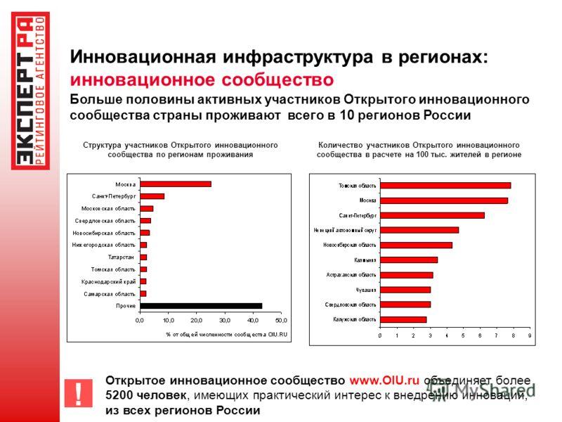 Инновационная инфраструктура в регионах: инновационное сообщество Больше половины активных участников Открытого инновационного сообщества страны проживают всего в 10 регионов России ! Открытое инновационное сообщество www.OIU.ru объединяет более 5200