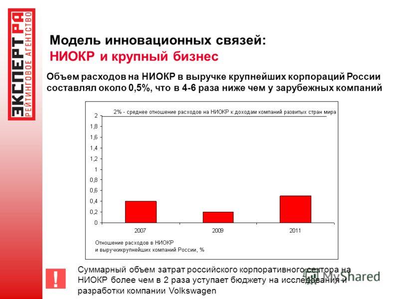Модель инновационных связей: НИОКР и крупный бизнес ! Объем расходов на НИОКР в выручке крупнейших корпораций России составлял около 0,5%, что в 4-6 раза ниже чем у зарубежных компаний Суммарный объем затрат российского корпоративного сектора на НИОК