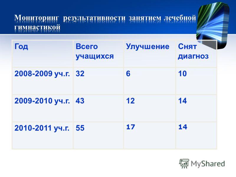ГодВсего учащихся УлучшениеСнят диагноз 2008-2009 уч.г.32610 2009-2010 уч.г.431214 2010-2011 уч.г.55 1714