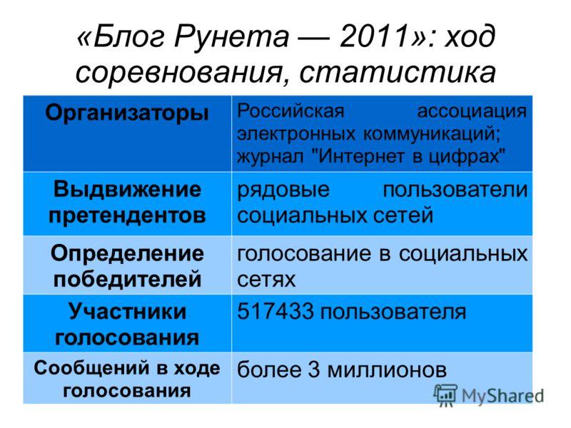 «Блог Рунета 2011»: ход соревнования, статистика Организаторы Российская ассоциация электронных коммуникаций; журнал
