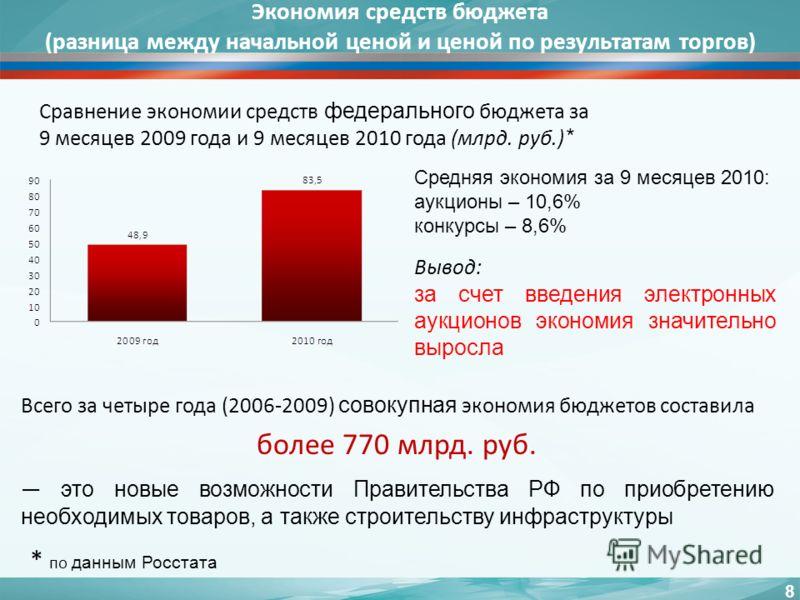 Экономия средств бюджета (разница между начальной ценой и ценой по результатам торгов) Сравнение экономии средств федерального бюджета за 9 месяцев 2009 года и 9 месяцев 2010 года (млрд. руб.) * Вывод: за счет введения электронных аукционов экономия