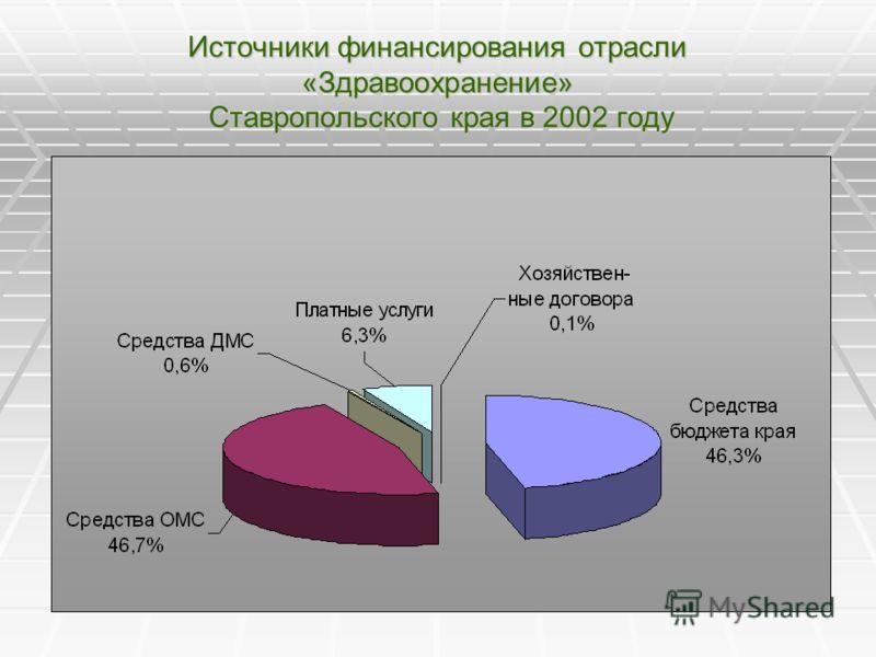 Источники финансирования отрасли «Здравоохранение» Ставропольского края в 2002 году
