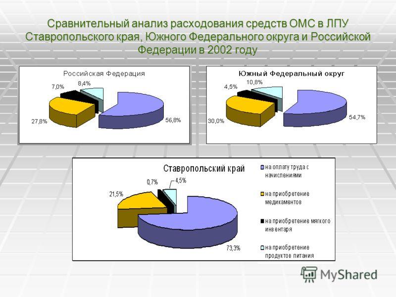 Сравнительный анализ расходования средств ОМС в ЛПУ Ставропольского края, Южного Федерального округа и Российской Федерации в 2002 году