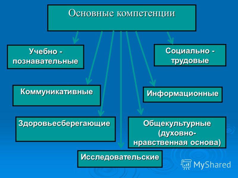 Основные компетенции Учебно - познавательные Социально - трудовые Коммуникативные Информационные Здоровьесберегающие Общекультурные (духовно- нравственная основа) Исследовательские
