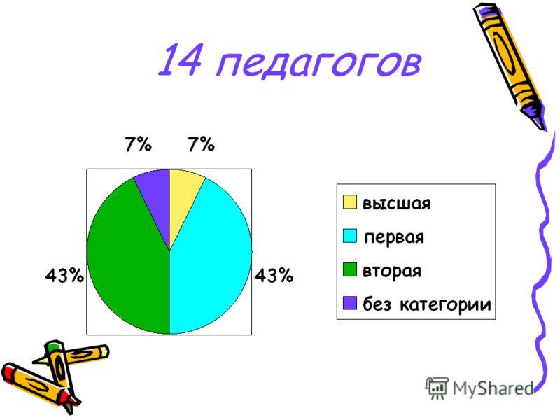 14 педагогов