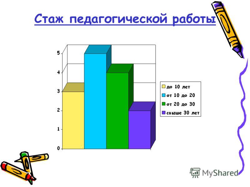 Стаж педагогической работы