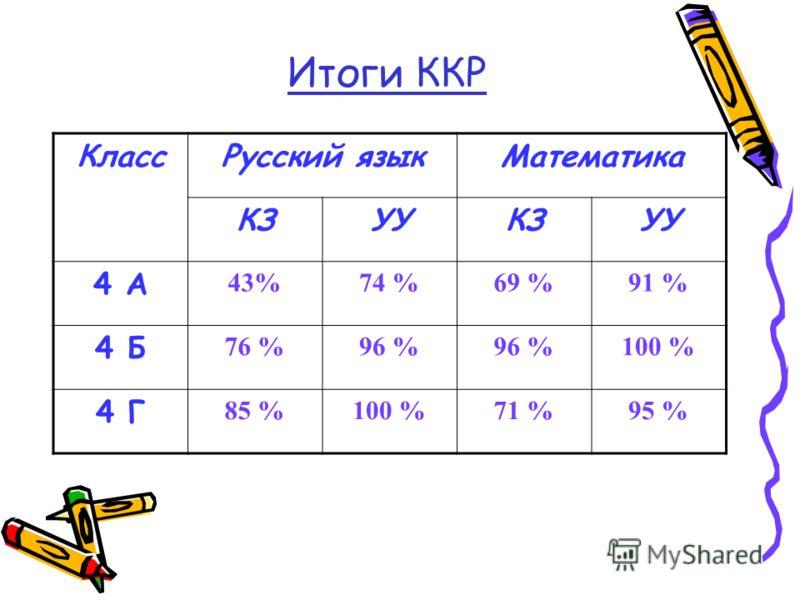 Итоги ККР КлассРусский языкМатематика КЗУУКЗУУ 4 А 43%74 %69 %91 % 4 Б 76 %96 % 100 % 4 Г 85 %100 %71 %95 %