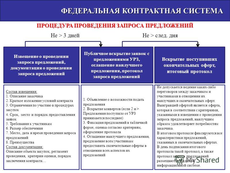 ФЕДЕРАЛЬНАЯ КОНТРАКТНАЯ СИСТЕМА ФЕДЕРАЛЬНАЯ КОНТРАКТНАЯ СИСТЕМА ПРОЦЕДУРА ПРОВЕДЕНИЯ ЗАПРОСА ПРЕДЛОЖЕНИЙ Извещение о проведении запроса предложений, документация о проведении запроса предложений Публичное вскрытие заявок с предложениями УРЗ, оглашени