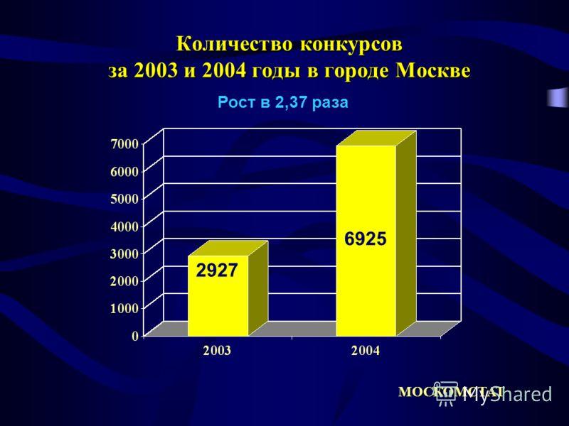 Количество конкурсов за 2003 и 2004 годы в городе Москве Рост в 2,37 раза МОСКОМСТАТ 2927 6925
