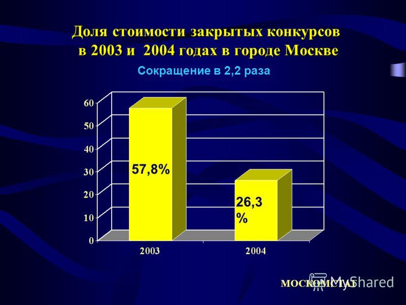 Доля стоимости закрытых конкурсов в 2003 и 2004 годах в городе Москве МОСКОМСТАТ Сокращение в 2,2 раза 57,8% 26,3 %