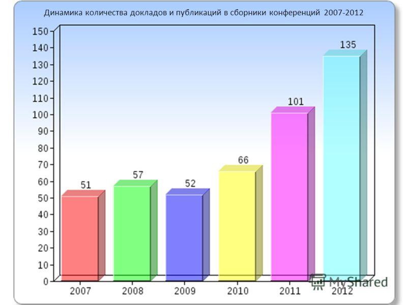 Динамика количества докладов и публикаций в сборники конференций 2007-2012