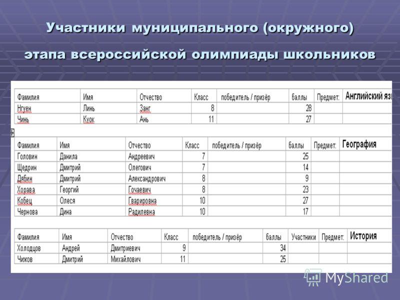 Участники муниципального (окружного) этапа всероссийской олимпиады школьников