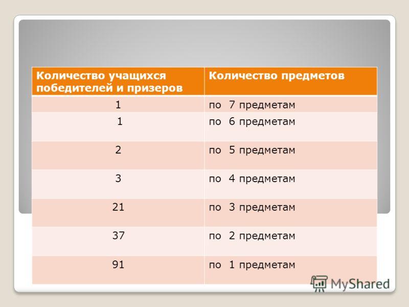 Количество учащихся победителей и призеров Количество предметов 1по 7 предметам 1по 6 предметам 2по 5 предметам 3по 4 предметам 21по 3 предметам 37по 2 предметам 91по 1 предметам