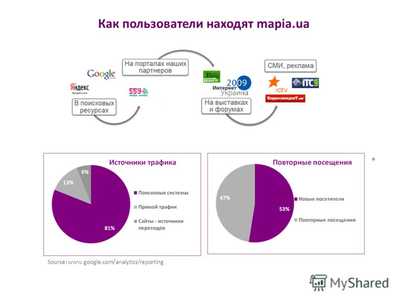Как пользователи находят mapia.ua Sourse: www.google.com/analytics/reporting *