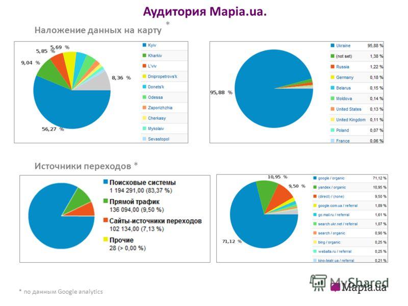 Аудитория Mapia.ua. * по данным Google analytics Наложение данных на карту * *Источники переходов