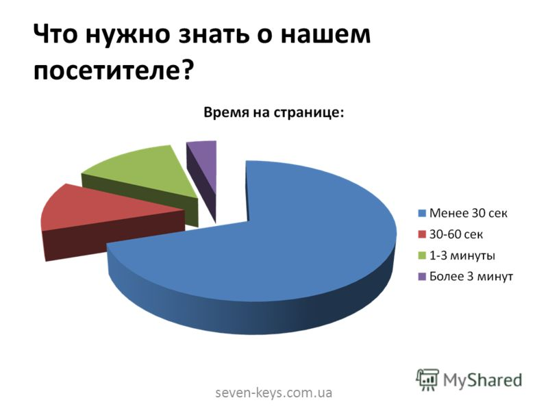 Что нужно знать о нашем посетителе? seven-keys.com.ua