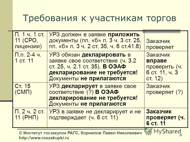 28 © Институт госзакупок РАГС, Корнилов Павел Николаевич http://www.roszakupki.ru Требования к участникам торгов П. 1 ч. 1 ст. 11 (СРО, лицензии) УРЗ должен в заявке приложить документы (пп. «б» п. 3 ч. 3 ст. 25, пп. «б» п. 3 ч. 2 ст. 35, ч. 6 ст.41.