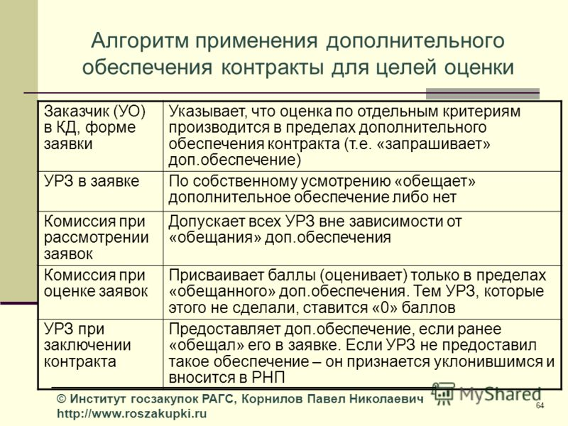 64 © Институт госзакупок РАГС, Корнилов Павел Николаевич http://www.roszakupki.ru Алгоритм применения дополнительного обеспечения контракты для целей оценки Заказчик (УО) в КД, форме заявки Указывает, что оценка по отдельным критериям производится в