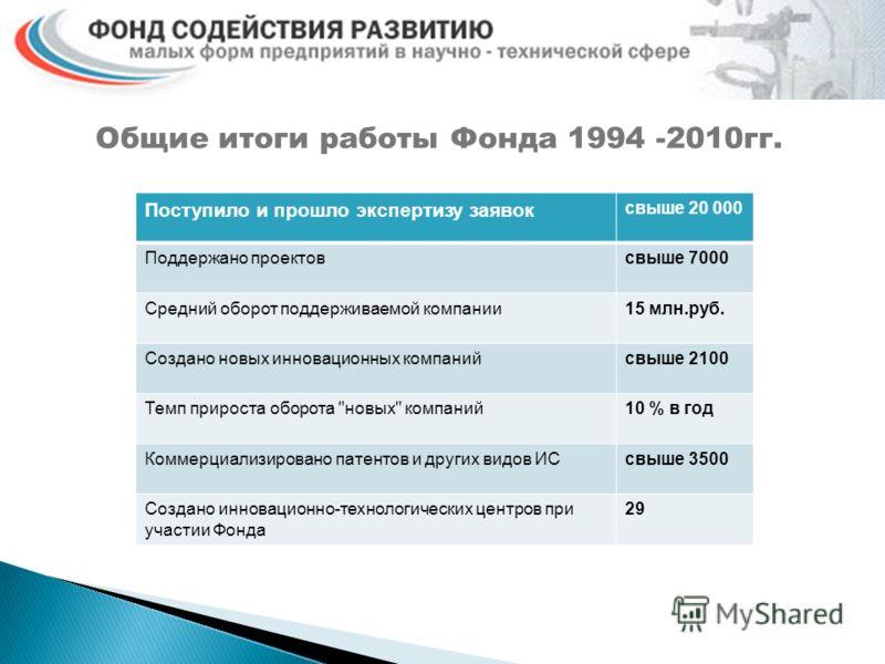 Общие итоги работы Фонда 1994 -2010гг. Поступило и прошло экспертизу заявок свыше 20 000 Поддержано проектовсвыше 7000 Средний оборот поддерживаемой компании15 млн.руб. Создано новых инновационных компанийсвыше 2100 Темп прироста оборота