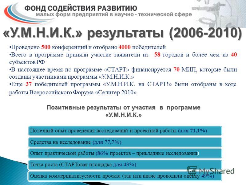 «У.М.Н.И.К.» результаты (2006-2010) Проведено 500 конференций и отобрано 4000 победителей Всего в программе приняли участие заявители из 58 городов и более чем из 40 субъектов РФ В настоящее время по программе «СТАРТ» финансируется 70 МИП, которые бы