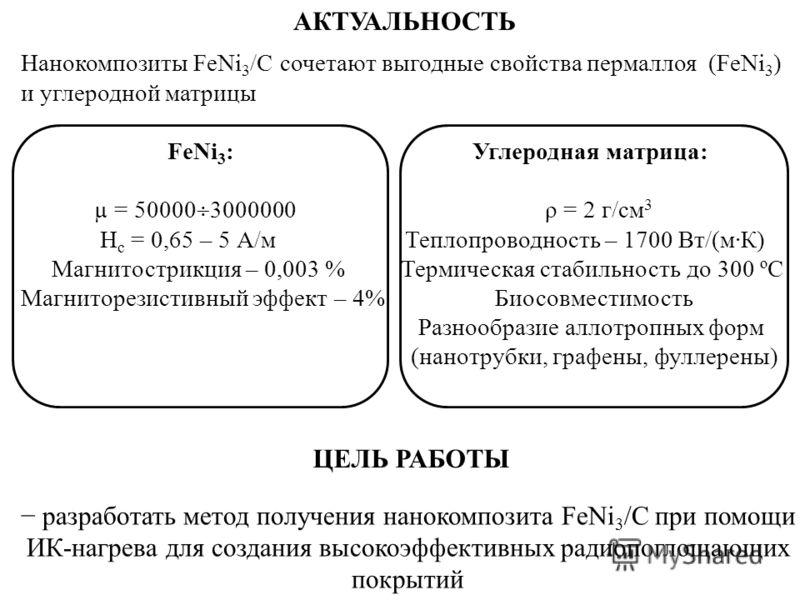 ЦЕЛЬ РАБОТЫ разработать метод получения нанокомпозита FeNi 3 /C при помощи ИК-нагрева для создания высокоэффективных радиопоглощающих покрытий АКТУАЛЬНОСТЬ Нанокомпозиты FeNi 3 /C сочетают выгодные свойства пермаллоя (FeNi 3 ) и углеродной матрицы Fe