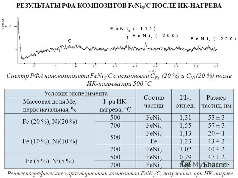 РЕЗУЛЬТАТЫ РФА КОМПОЗИТОВ FeNi 3 /C ПОСЛЕ ИК-НАГРЕВА Спектр РФА нанокомпозита FeNi 3 /C c исходными С Fe (20 %) и С Ni (20 %) после ИК-нагрева при 500 °С Условия эксперимента Состав частиц I/I C, отн.ед. Размер частиц, нм Массовая доля Me, первоначал