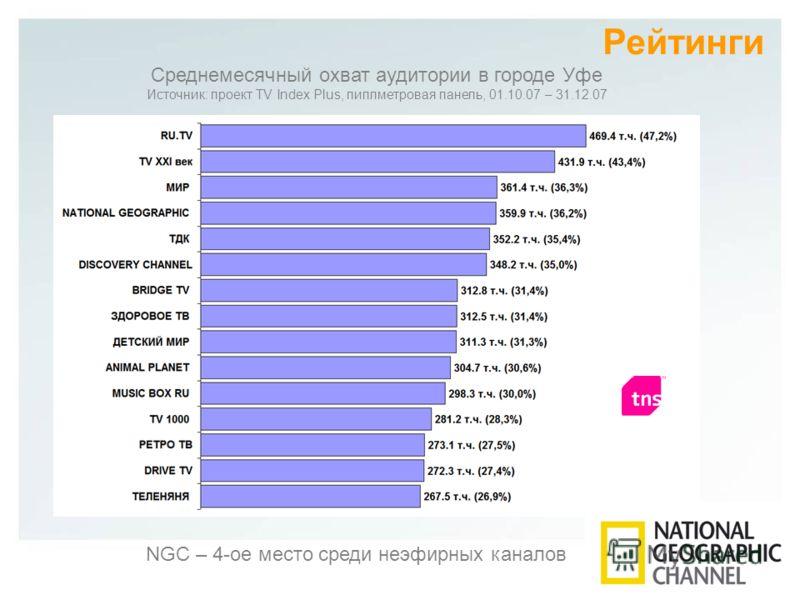 Рейтинги Среднемесячный охват аудитории в городе Уфе Источник: проект TV Index Plus, пиплметровая панель, 01.10.07 – 31.12.07 NGC – 4-ое место среди неэфирных каналов