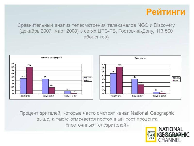 Рейтинги Сравнительный анализ телесмотрения телеканалов NGC и Discovery (декабрь 2007, март 2008) в сетях ЦТС-ТВ, Ростов-на-Дону, 113 500 абонентов) Процент зрителей, которые часто смотрят канал National Geographic выше, а также отмечается постоянный