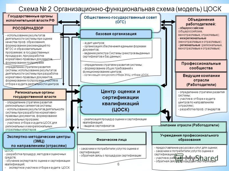6 определение стратегии развития системы; использование результатов деятельности системы при разработке нормативно-правовых документов, формировании госпрограмм; участие в отборе и аудите деятельности центров - определение стратегии развития системы;