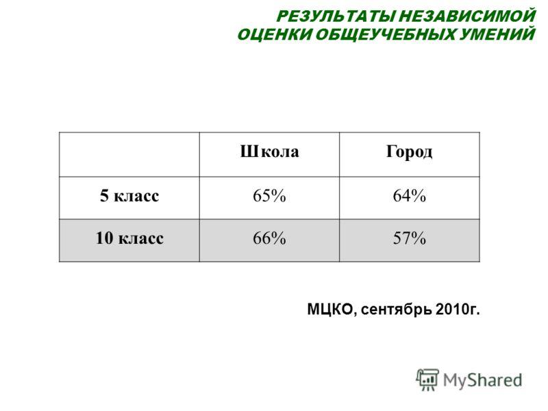 РЕЗУЛЬТАТЫ НЕЗАВИСИМОЙ ОЦЕНКИ ОБЩЕУЧЕБНЫХ УМЕНИЙ ШколаГород 5 класс65%64% 10 класс66%57% МЦКО, сентябрь 2010г.