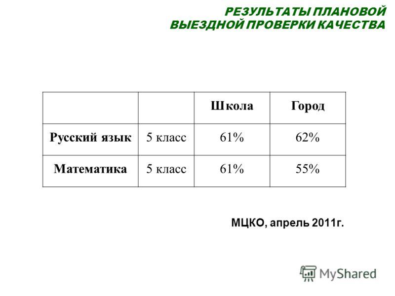 РЕЗУЛЬТАТЫ ПЛАНОВОЙ ВЫЕЗДНОЙ ПРОВЕРКИ КАЧЕСТВА МЦКО, апрель 2011г. Школа Город Русский язык 5 класс61%62% Математика5 класс61%55%
