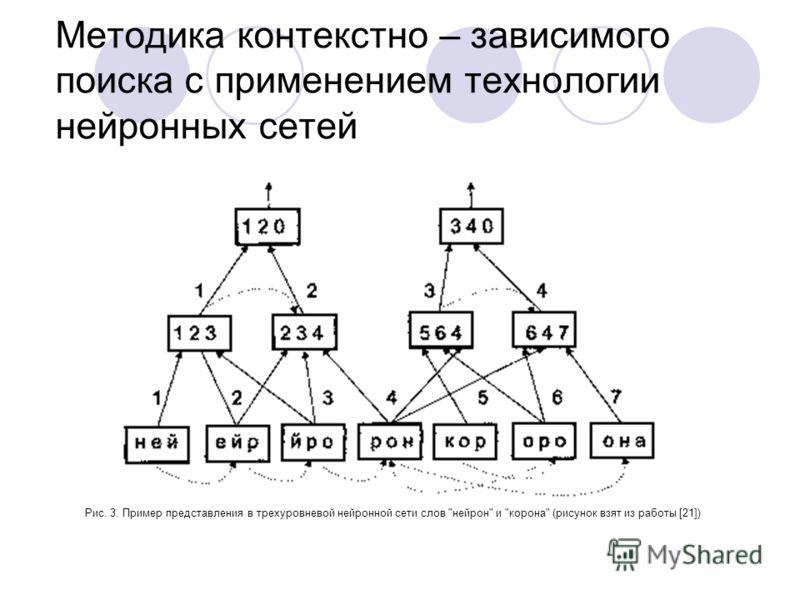 Методика контекстно – зависимого поиска c применением технологии нейронных сетей Рис. 3. Пример представления в трехуровневой нейронной сети слов нейрон и корона (рисунок взят из работы [21])