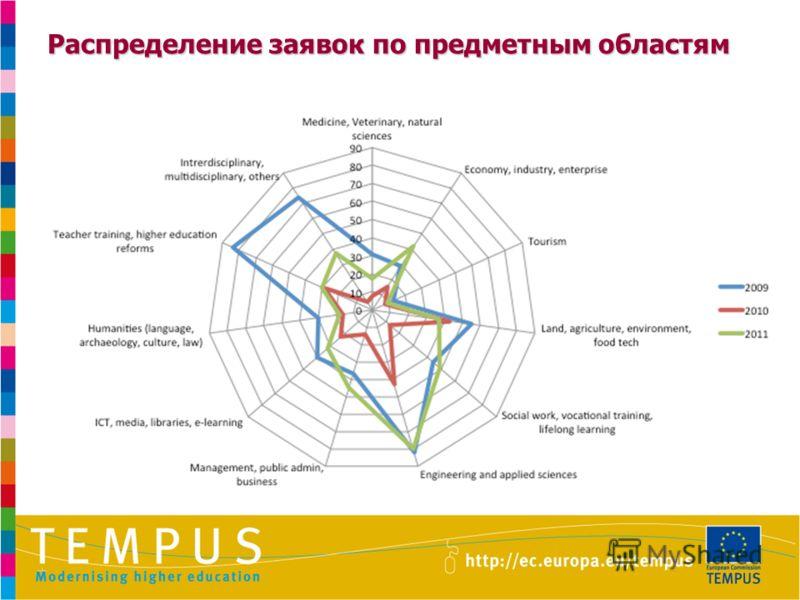Распределение заявок по предметным областям