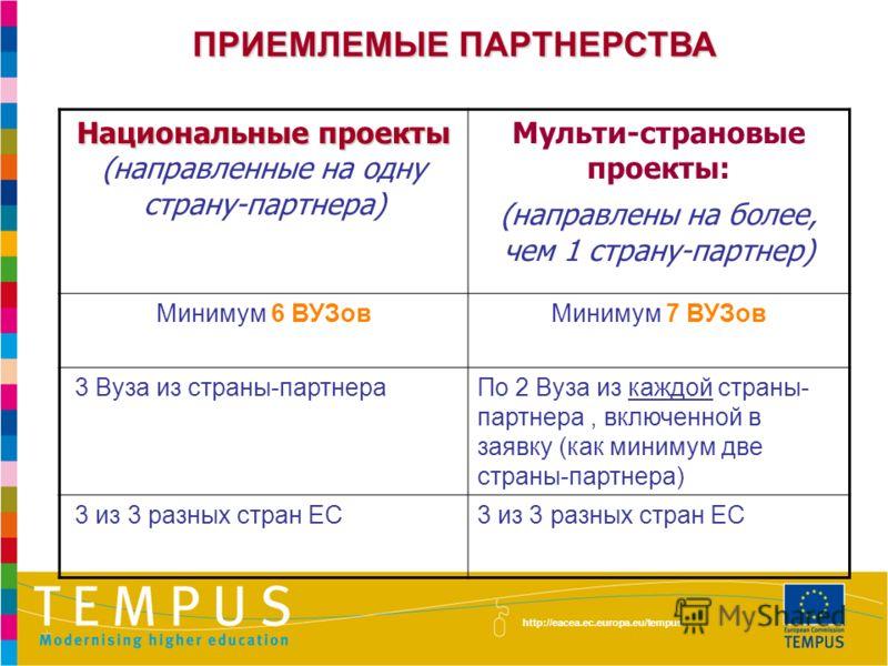 ПРИЕМЛЕМЫЕ ПАРТНЕРСТВА http://eacea.ec.europa.eu/tempus Национальные проекты (направленные на одну страну-партнера) Мульти-страновые проекты: (направлены на более, чем 1 страну-партнер) Минимум 6 ВУЗовМинимум 7 ВУЗов 3 Вуза из страны-партнераПо 2 Вуз